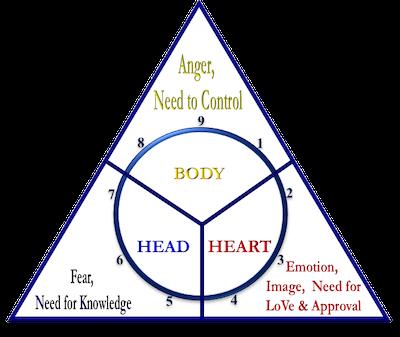 dammad-enneagram-triads
